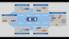 Nissan Eco-Pedal & Back-Up Collision Prevention - Immagine: 5