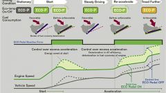 Nissan Eco-Pedal & Back-Up Collision Prevention - Immagine: 7