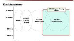 Bridgestone BT-023 - Immagine: 14