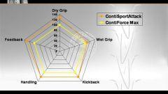 Continental Conti Sport Attack - Immagine: 18