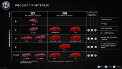 Alfa Romeo: in futuro GTV, 8C e nuova Giulietta. Più due Suv - Immagine: 2