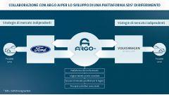 Alleanza Ford Volkswagen, il piano guida autonoma