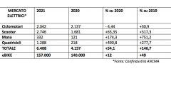 ANCMA: i numeri di moto e scooter elettrici nel primo semestre 2021