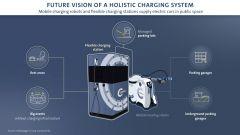 Applicazioni della rete di ricarica autonoma di VW