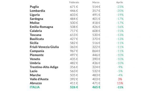 RC Auto e coronavirus: i prezzi scendono, ecco dove costa meno