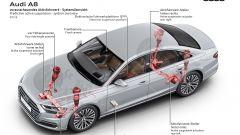 Audi A8: dettaglio sospensioni intelligenti