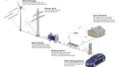 Audi e-gas: il processo per produrlo