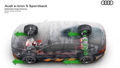 Audi e sistemi adattivi per la guida: il Torque Vectoring per distribuire la coppia fra i due assi