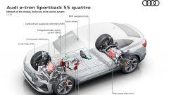 Audi e sistemi adattivi per la guida: la rete che gestisce la dinamica di marcia della e-tron Sportback