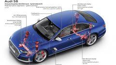 Audi e sistemi adattivi per la guida: le sospensioni adattive predittive della A8/S8
