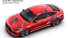 Audi e sistemi adattivi per la guida: le sospensioni attive della RS7 Sportback