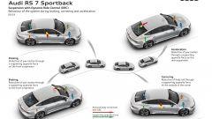 Audi e sistemi adattivi per la guida: le sospensioni con Dynamic Ride Control della RS7 Sportback