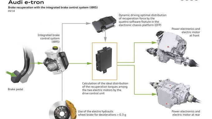 Audi e-tron: come funziona la frenata rigenerativa