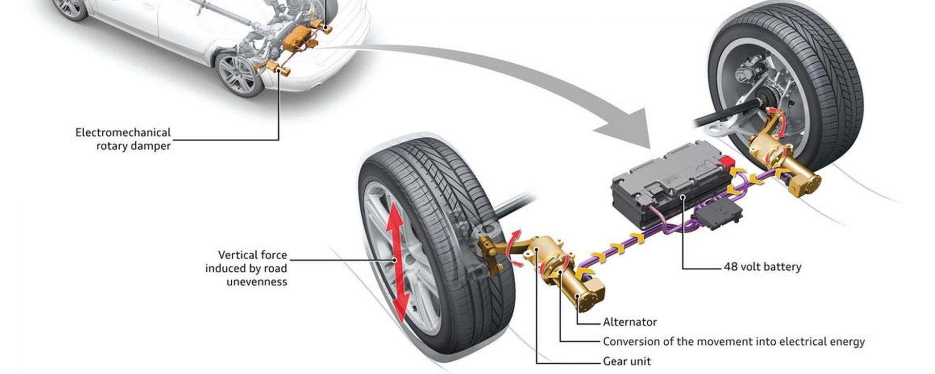 Audi eROT: le sospensioni ricaricano la batteria
