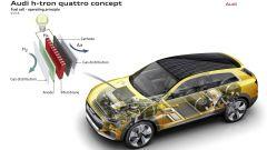 Audi h-tron quattro concept - Immagine: 20