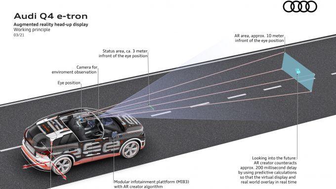 Audi Q4 e-tron: come funziona la realtà aumentata