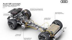 Audi Q8 concept: lo schema meccanico messo a nudo