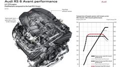 Audi RS 6 Performance  - Immagine: 16