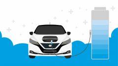 Auto elettrica, quattro consigli per una felice convivenza - Immagine: 2
