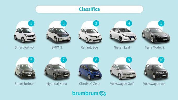 Auto elettriche usate, la classifica di brumbrum.it