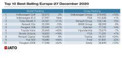 Auto: i 10 modelli più venduti a dicembre 2020 e le aziende che hanno venduto di più