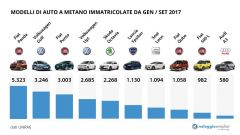 Auto Ibride: sempre più italiani scelgono auto eco-friendly - Immagine: 3