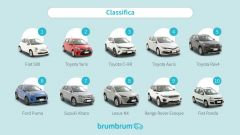 Auto usate ibride online: la classifica di BrumBrum