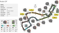 Autodromo di Sochi - mappa del circuito