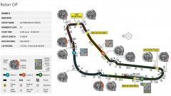 Autodromo Nazionale di Monza - mappa del circuito