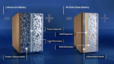 Batteria al lito e accumulatore allo stato solido
