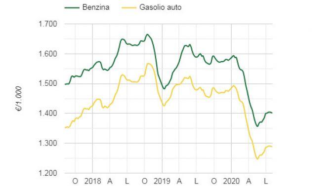 Benzina e diesel, l'andamento prezzi