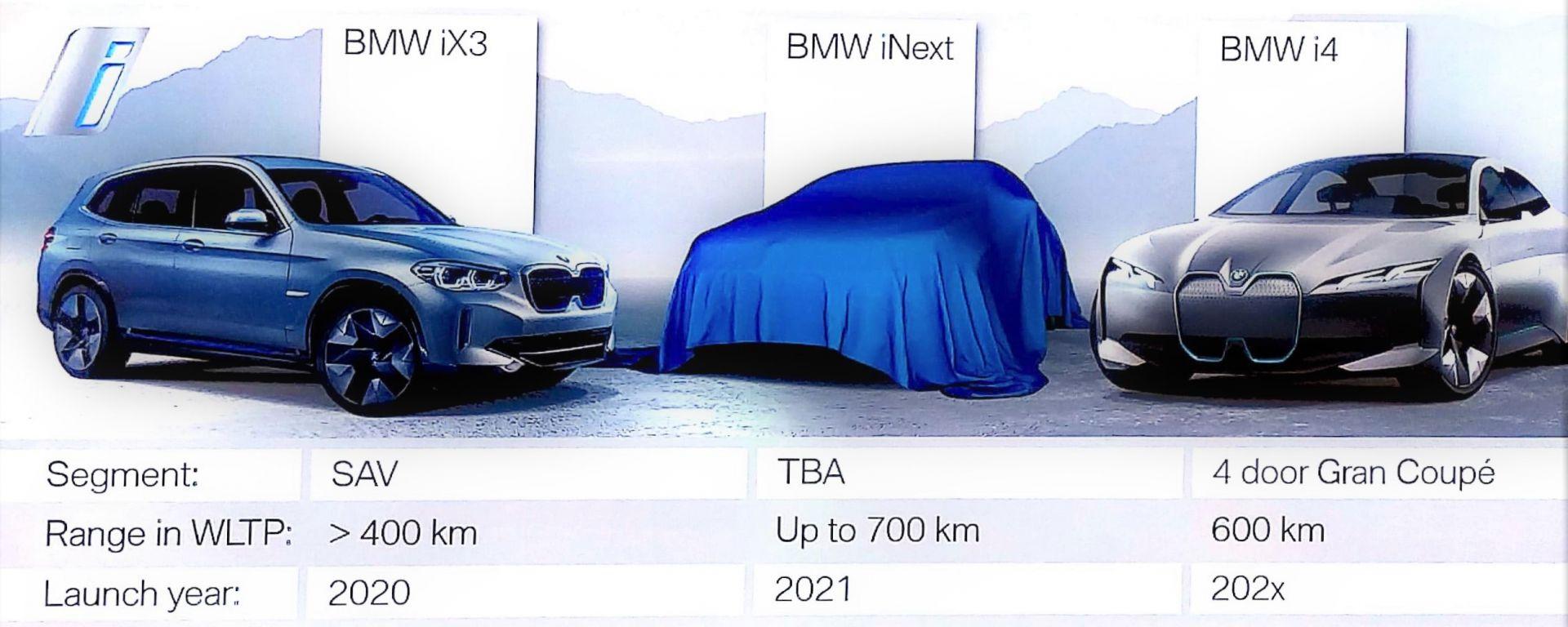 BMW iX3, BMW iNext, BMW i4 Gran Coupé