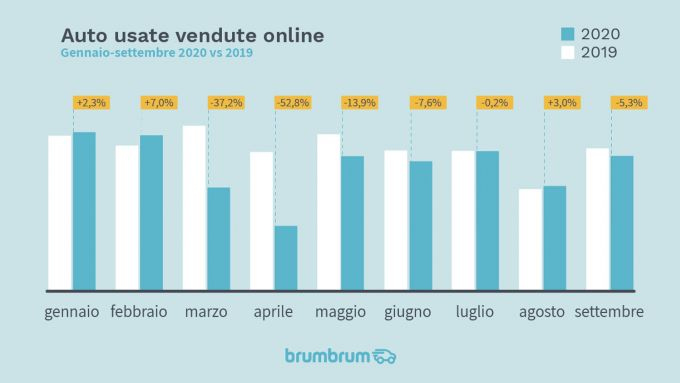 brumbrum: Andamento mercato usato online mese per mese