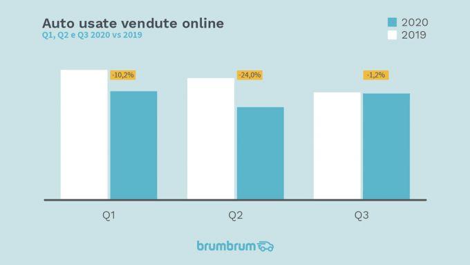 brumbrum: Andamento mercato usato online Q1 Q2 e Q3