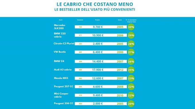 Auto cabrio usate: le 10 più vendute e più economiche