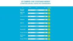 Cabrio usate: la top 10 dei modelli più venduti e più convenienti