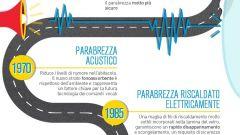 Carglass: l'evoluzione dell'auto attraverso il parabrezza  - Immagine: 1