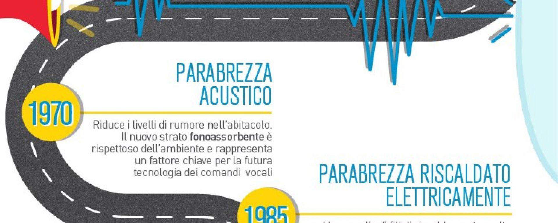 Carglass: l'evoluzione dell'auto attraverso il parabrezza