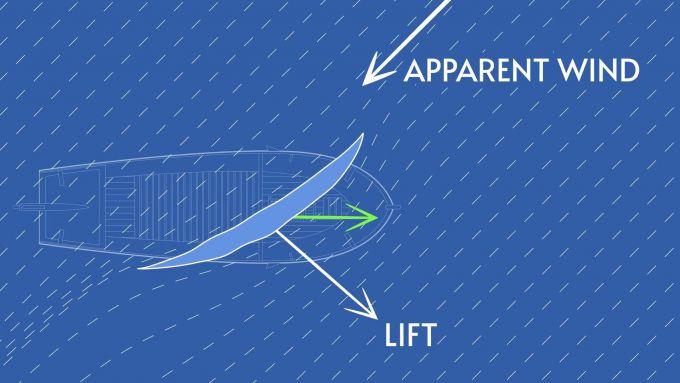 Come riescono le barche a vela ad andare più veloci del vento