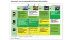 Commissione Europea/McKinsey: pro e contro dei tipi di alimentazione al 2030