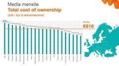 Costi di possesso: auto elettrica più cara delle tradizionali - Immagine: 2