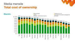 Costi di possesso: auto elettrica più cara delle tradizionali - Immagine: 3
