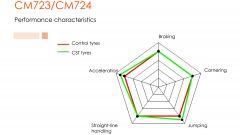 CST Tires lancia le gomme da enduro CM 723 e CM724 - Immagine: 2