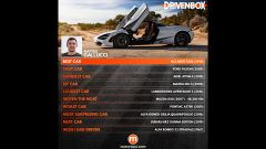 DrivenBox: la classifica di Matteo Gallucci