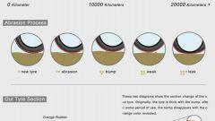 Discolor Tyre: la gomma colorata è da cambiare - Immagine: 2
