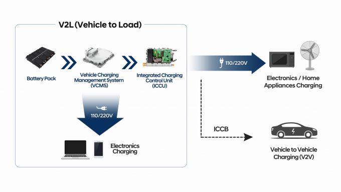 E-GMP: la nuova piattaforma permette di caricare altre cose