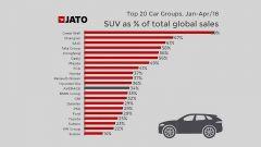 Ecco la classifica di chi vende più SUV