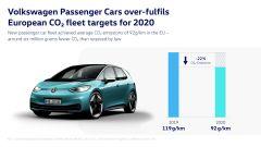 Emissioni CO2: brand Volkswagen centra il target