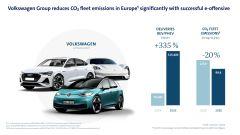 Emissioni CO2: Gruppo Volkswagen NON centra il target (di un soffio)