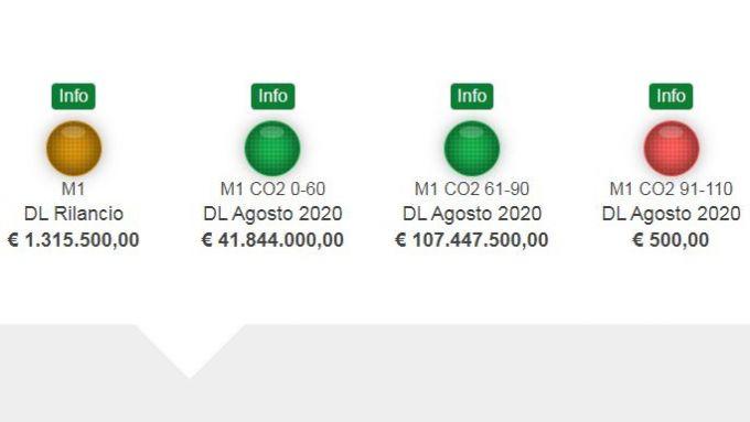 Incitations automobiles 2020, fonds pour le diesel et l'essence Euro 6 épuisés  - Championnat d'Europe 2020